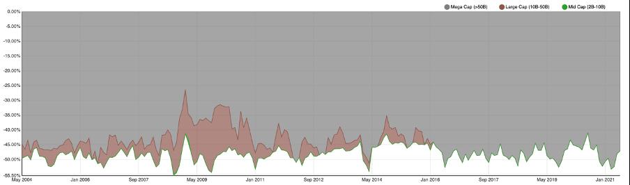 Novus Wisdom of the Crowd Index Market Cap