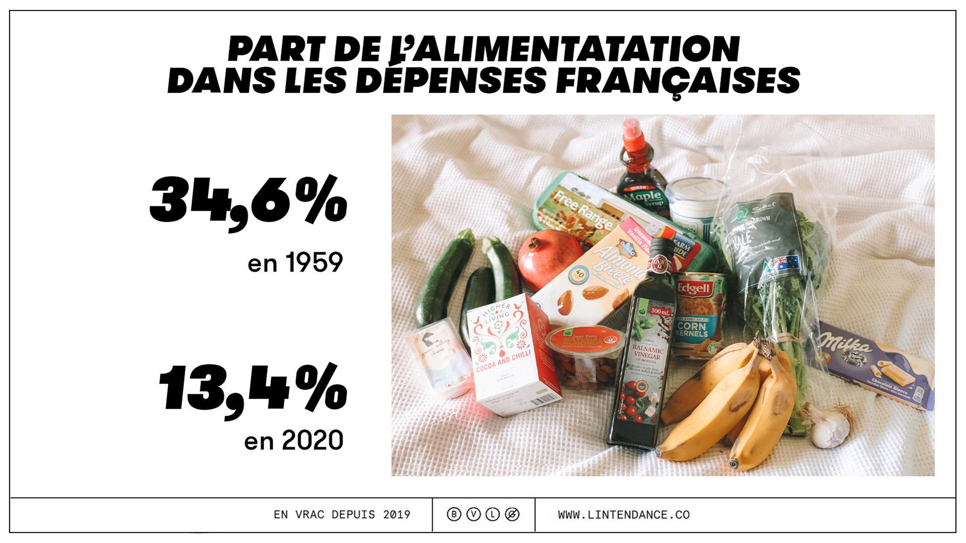 Février Sans Supermarché consommation responsable chiffres alimentation français