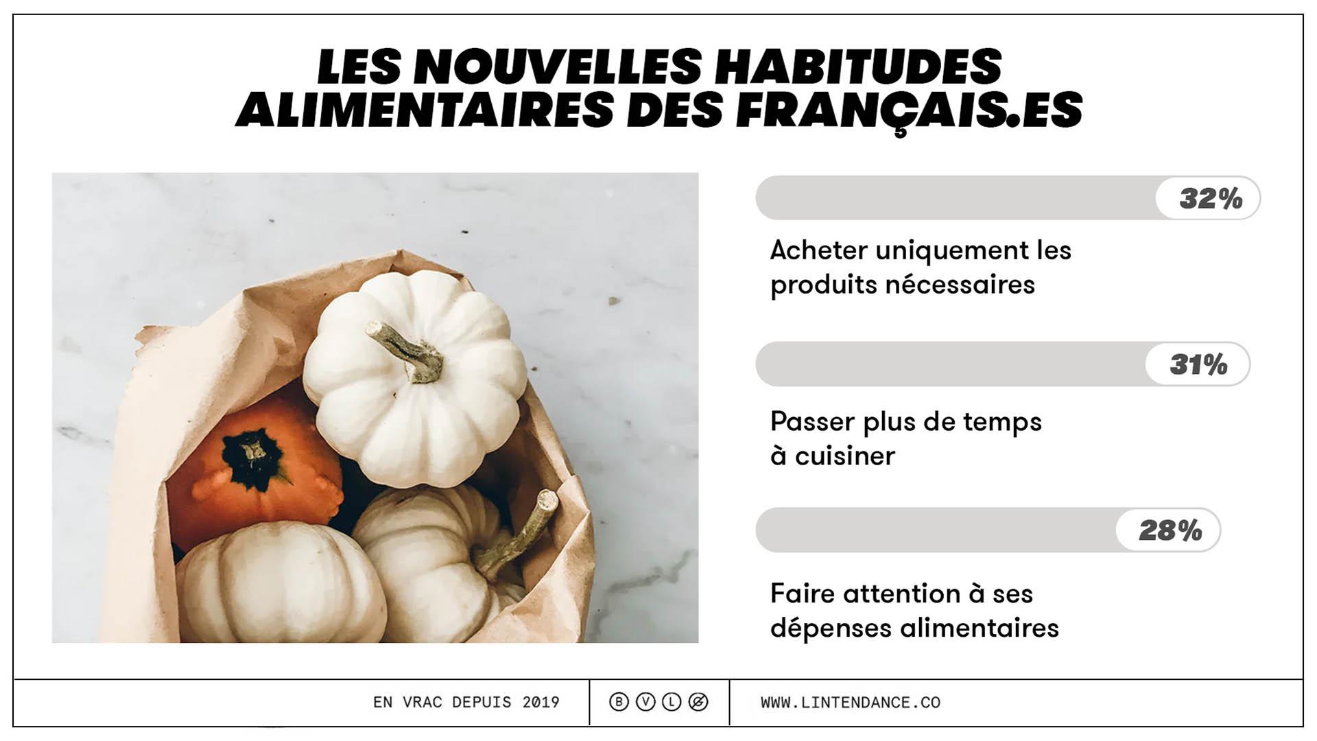 Février Sans Supermarché habitudes alimentaires français