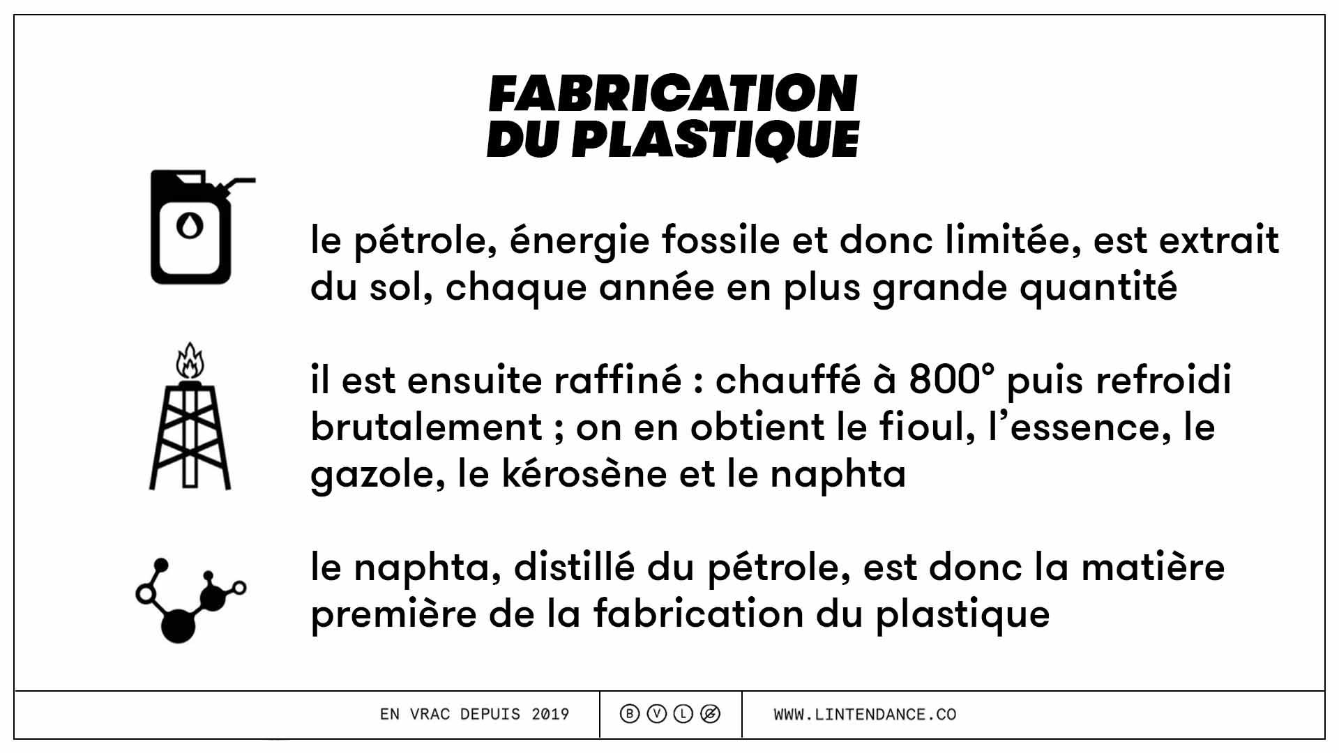 Fabrication du plastique zéro déchet environnement énergie pétrole