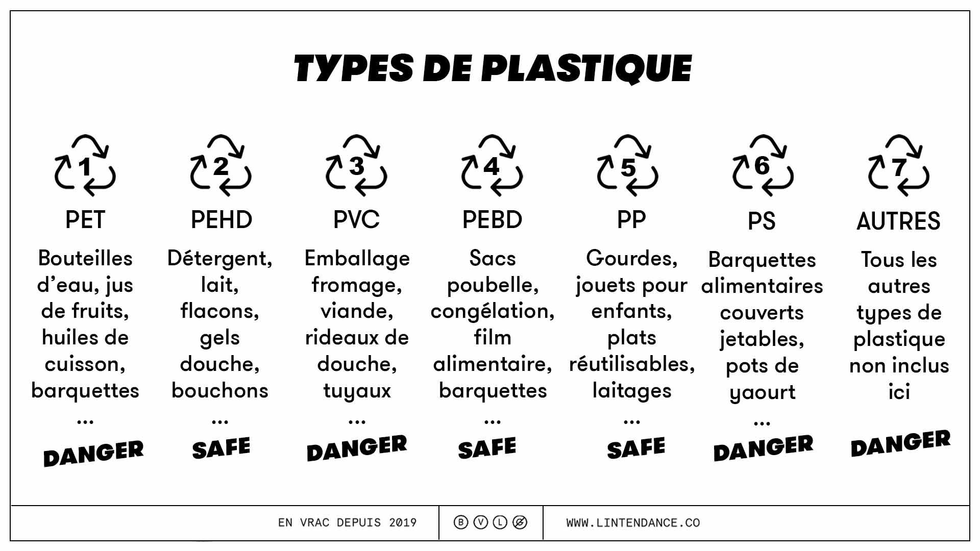 Différents types de plastique zéro déchet recyclable environnement