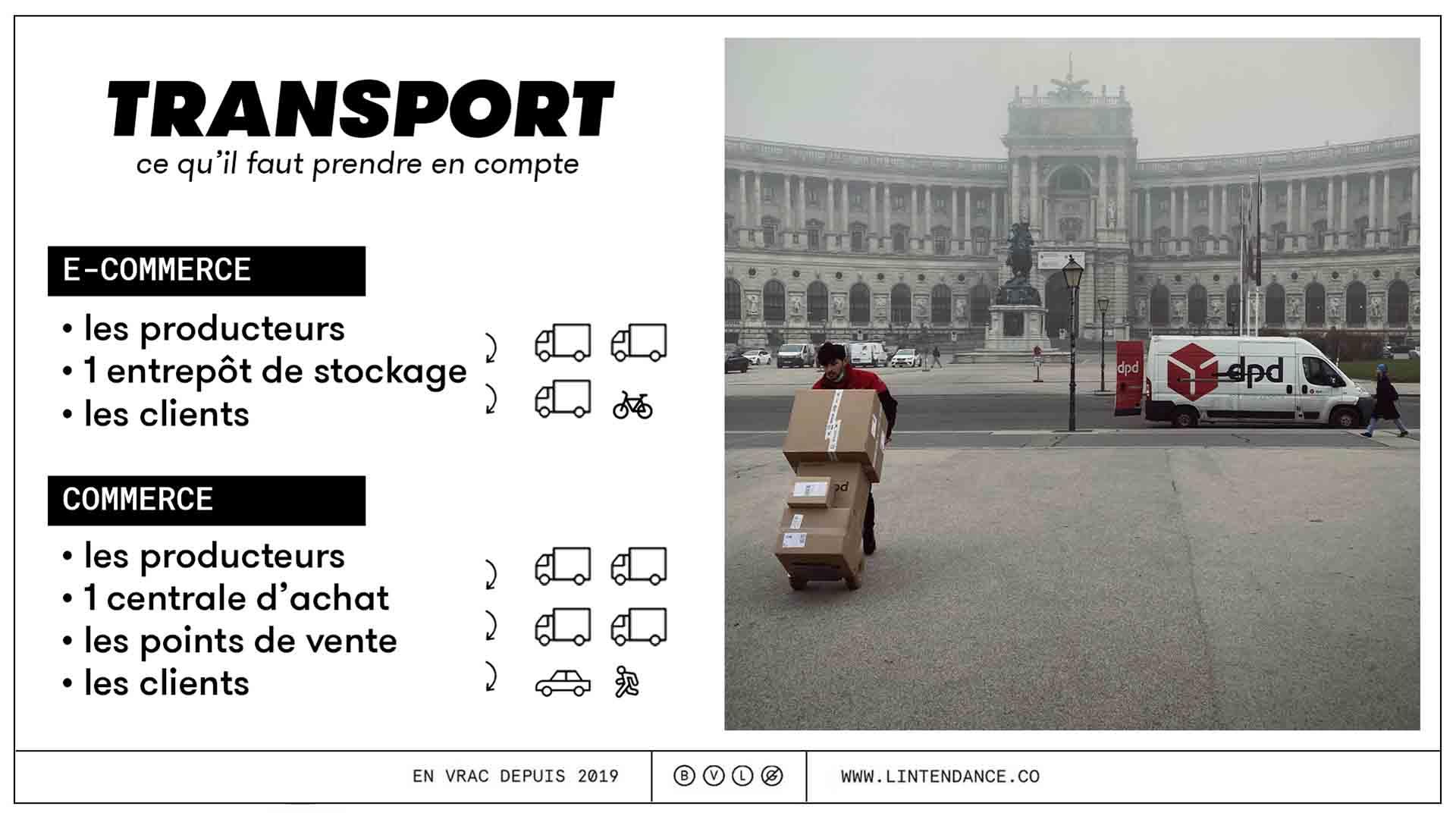 Courses en ligne courses en magasin impact écologique transport