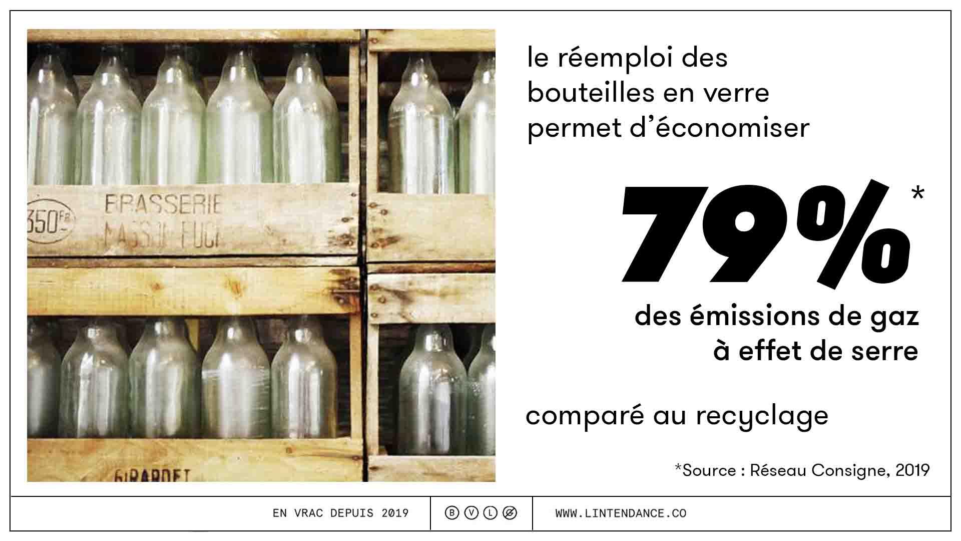 consigne réemploi bouteilles consignées économies impact