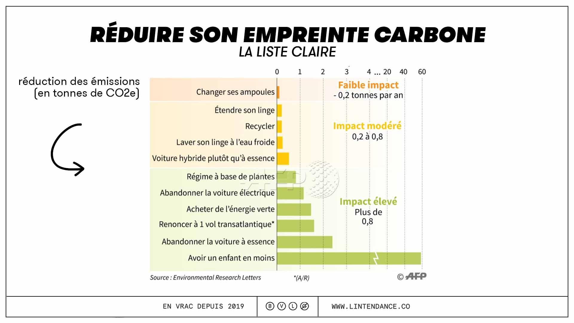 Empreinte carbone émissions tonnes CO2