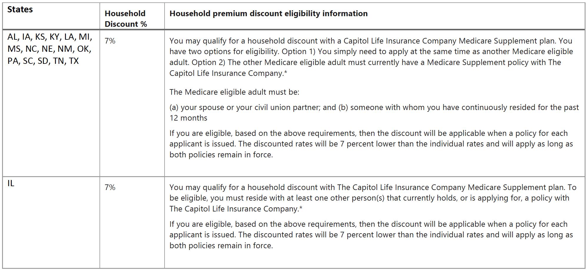 Capitol Life Medigap Household Discount