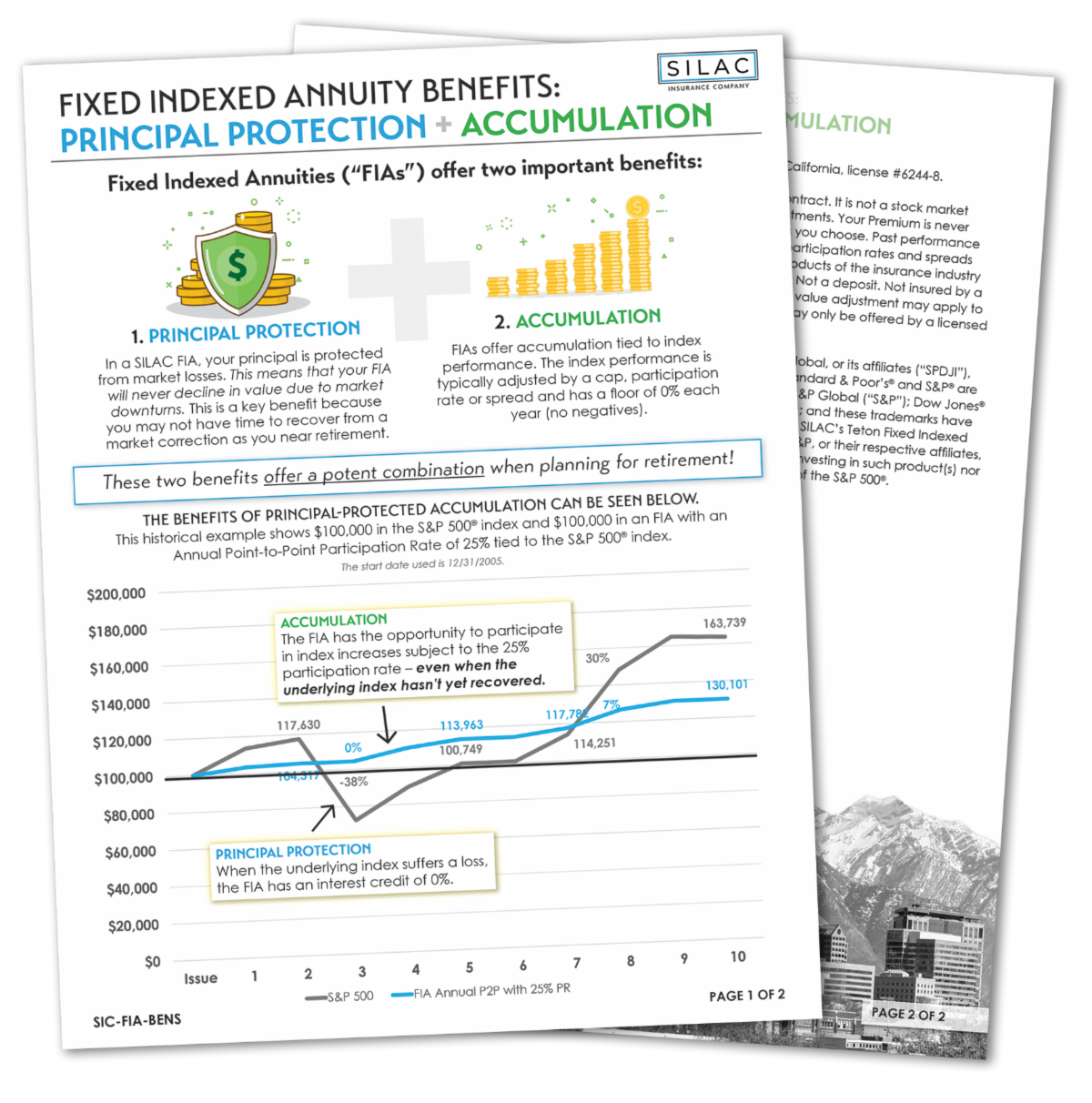 Fixed Indexed Annuity Benefits: Principal Protection +Accumulation