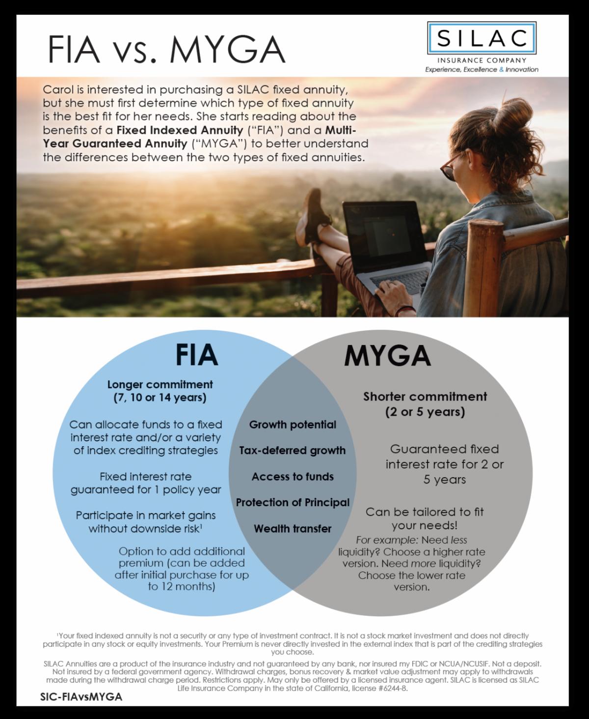 FIA vs MYGA