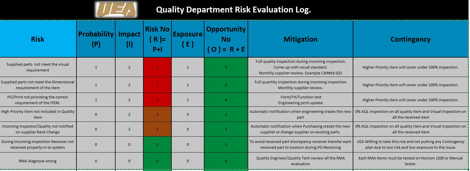 risk evaluation log