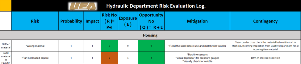 Example of the Risk log and procedure
