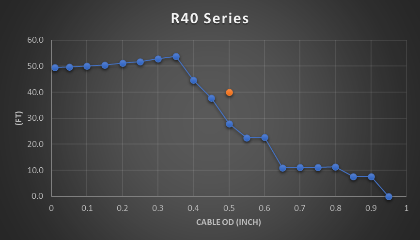 R40 cable reel chart