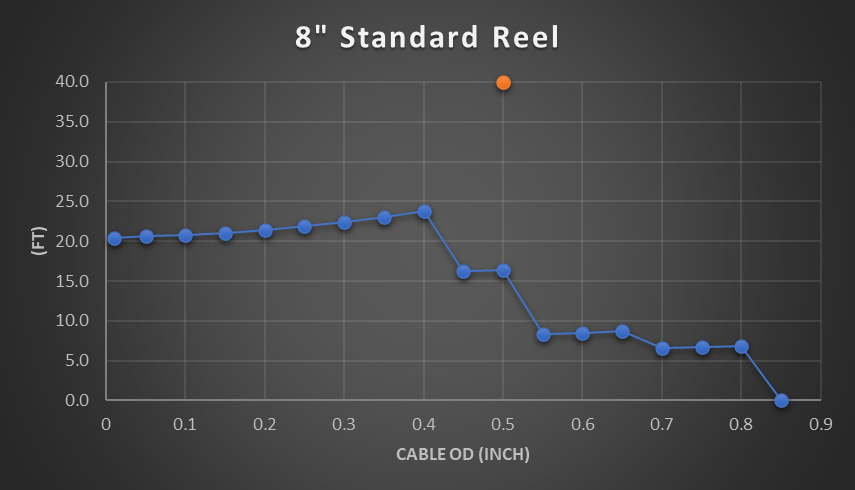 8 inch cable reel chart
