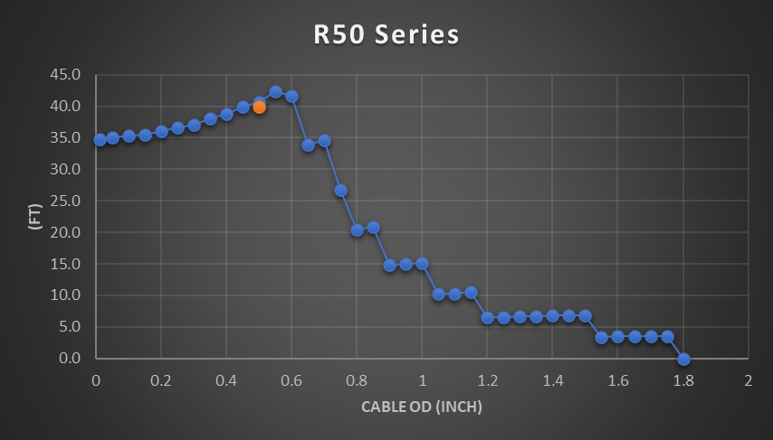 R50 cable reel chart