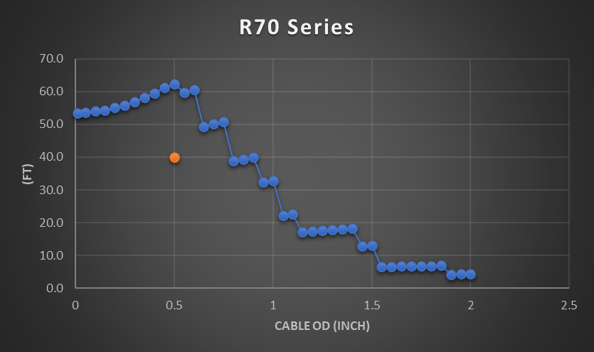 R70 cable reel chart