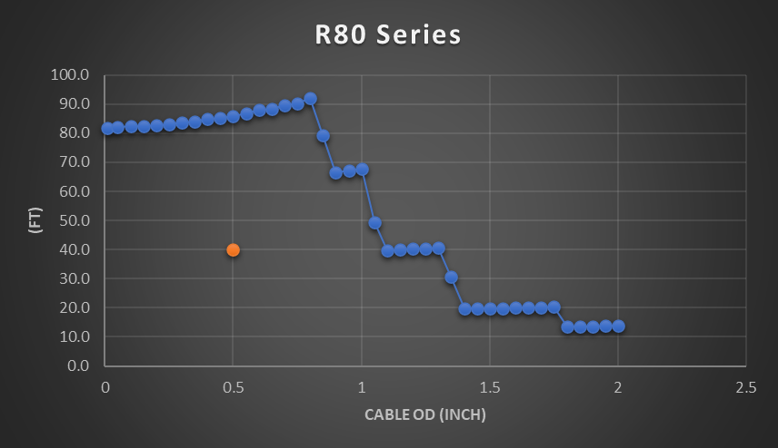 R80 cable reel chart