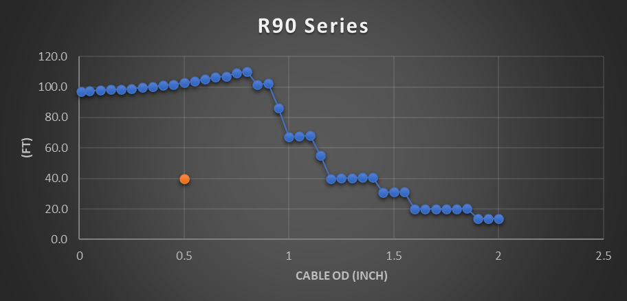 R90 cable reel chart