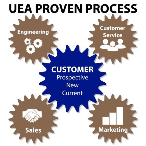 UEA Proven Process