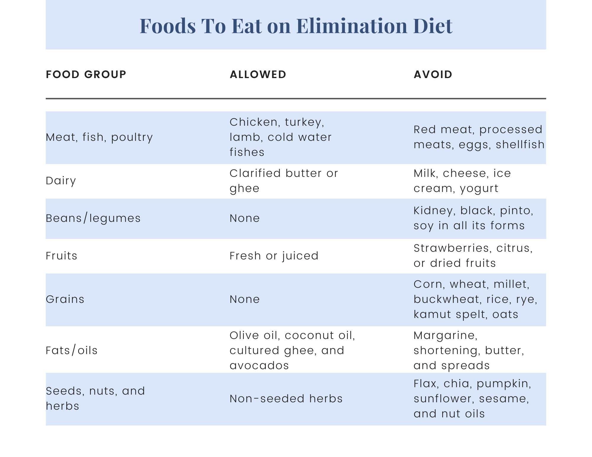 Paloma-Health-Foods-Elimination-Diet