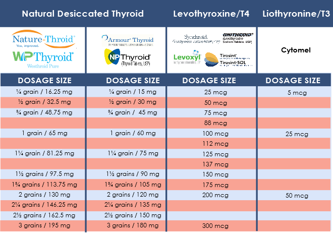 Chart that shows the equivalent doses for various brands of natural desiccated thyroid (NDT) medication