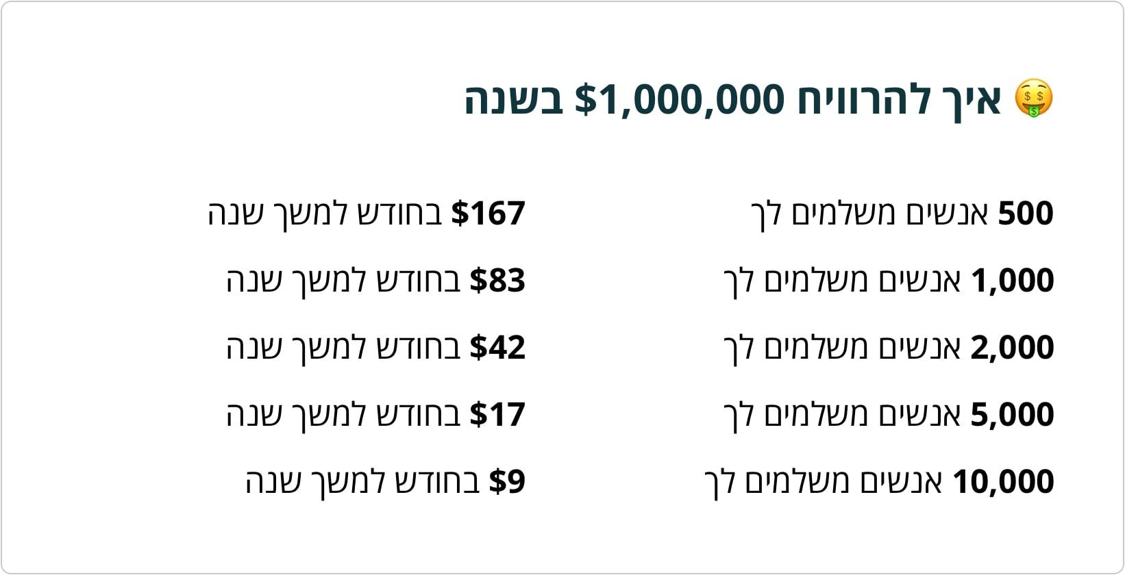 איך להרוויח מליון דולר בשנה