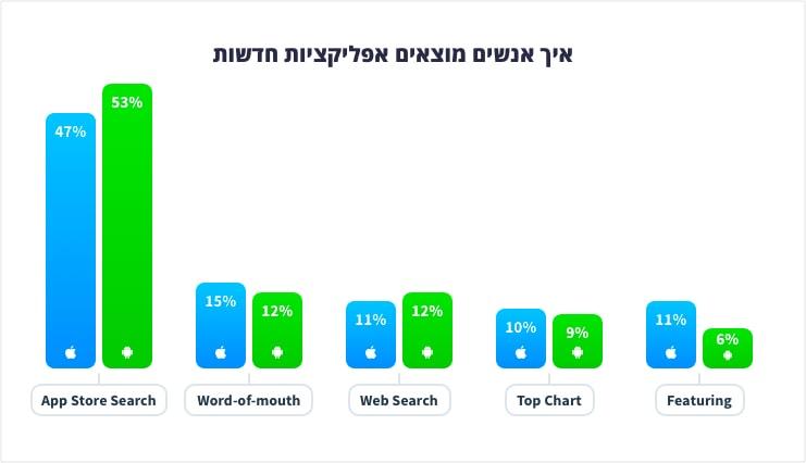 ASO - איפה אנשים מוצאים אפליקציות חדשות