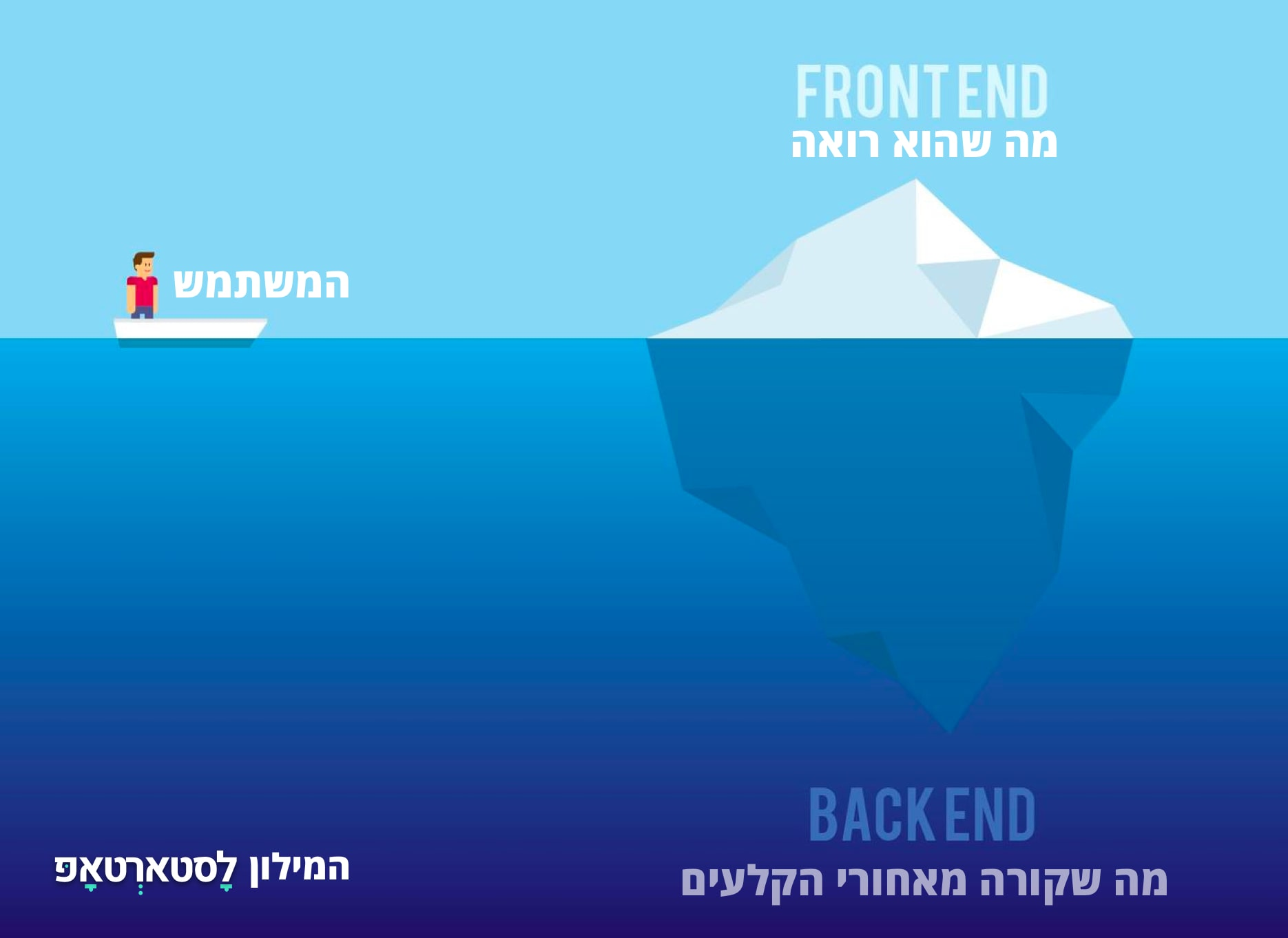 Backend vs Front End