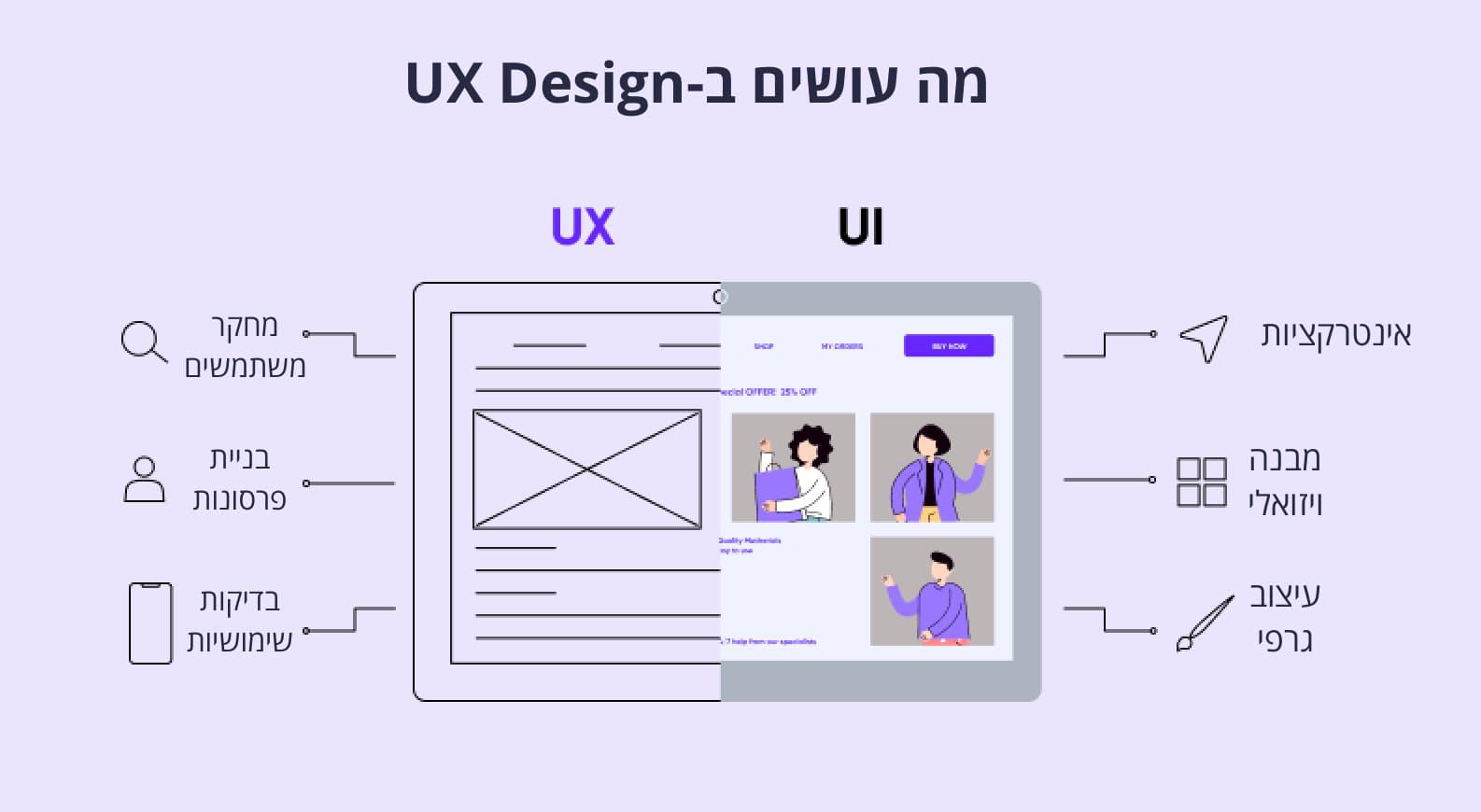 מה זה UX design