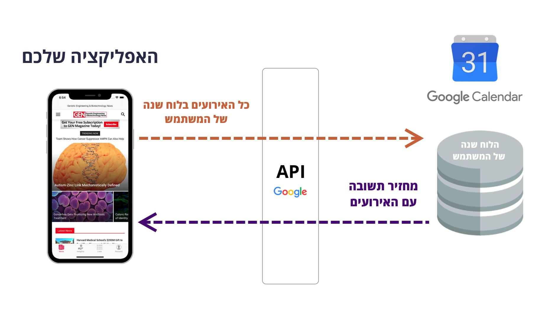 מה זה API