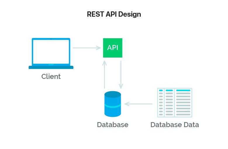 מה זה REST API