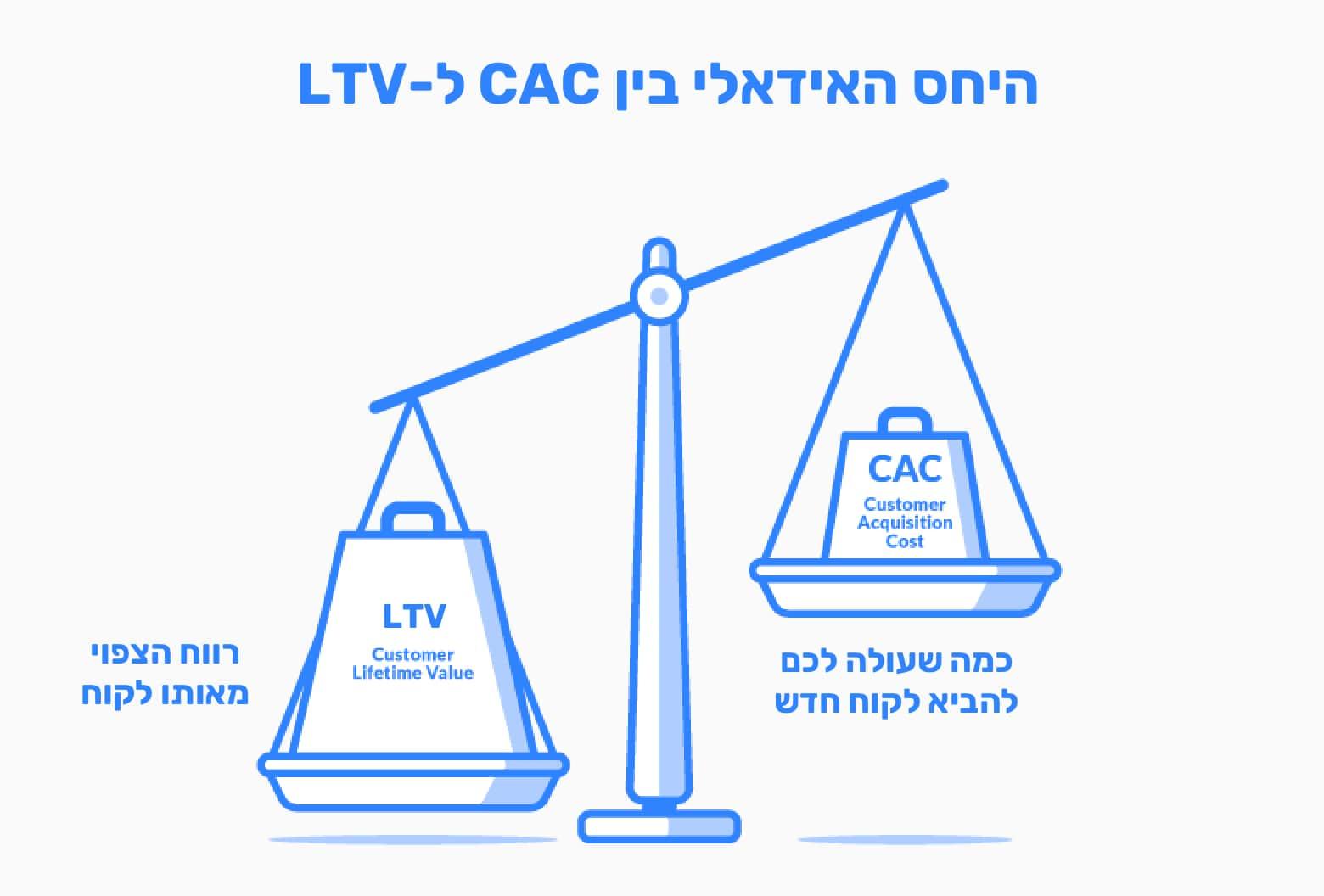 היחס בין CAC ל-LTV