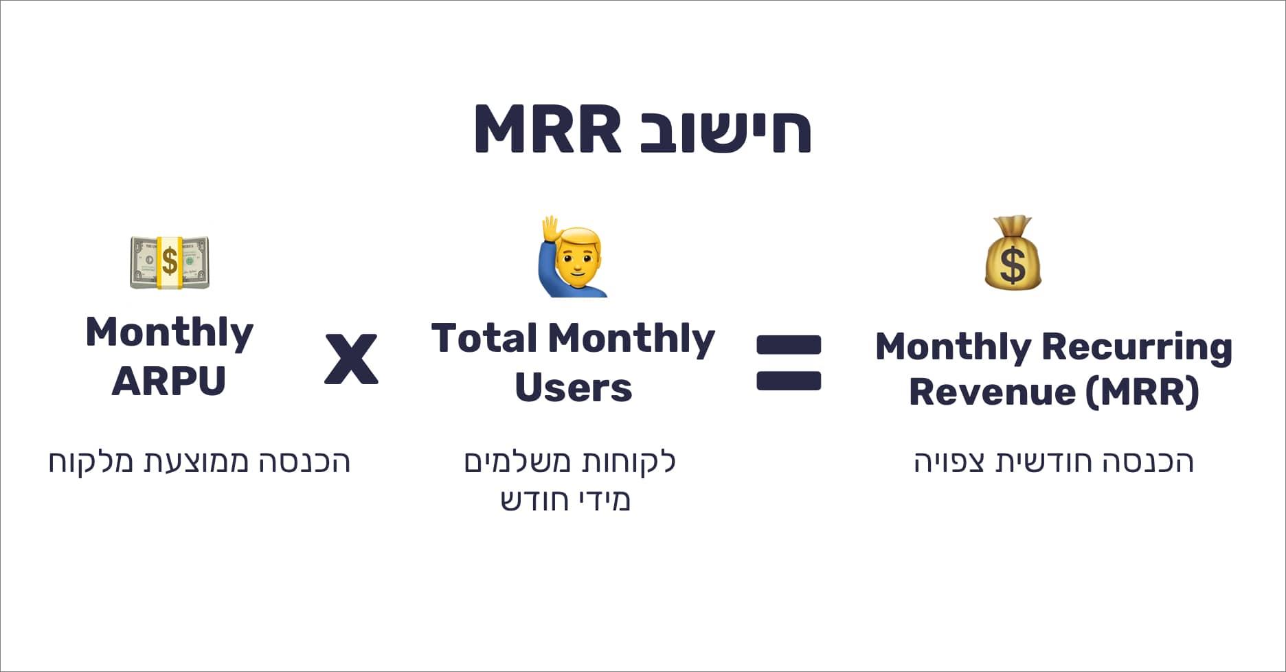 מה זה MRR ואיך מחשבים אותו