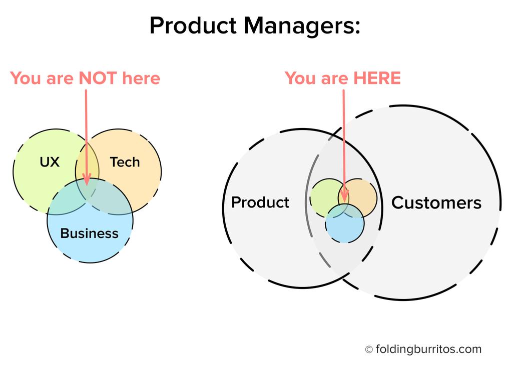 מה זה מנהל מוצר?