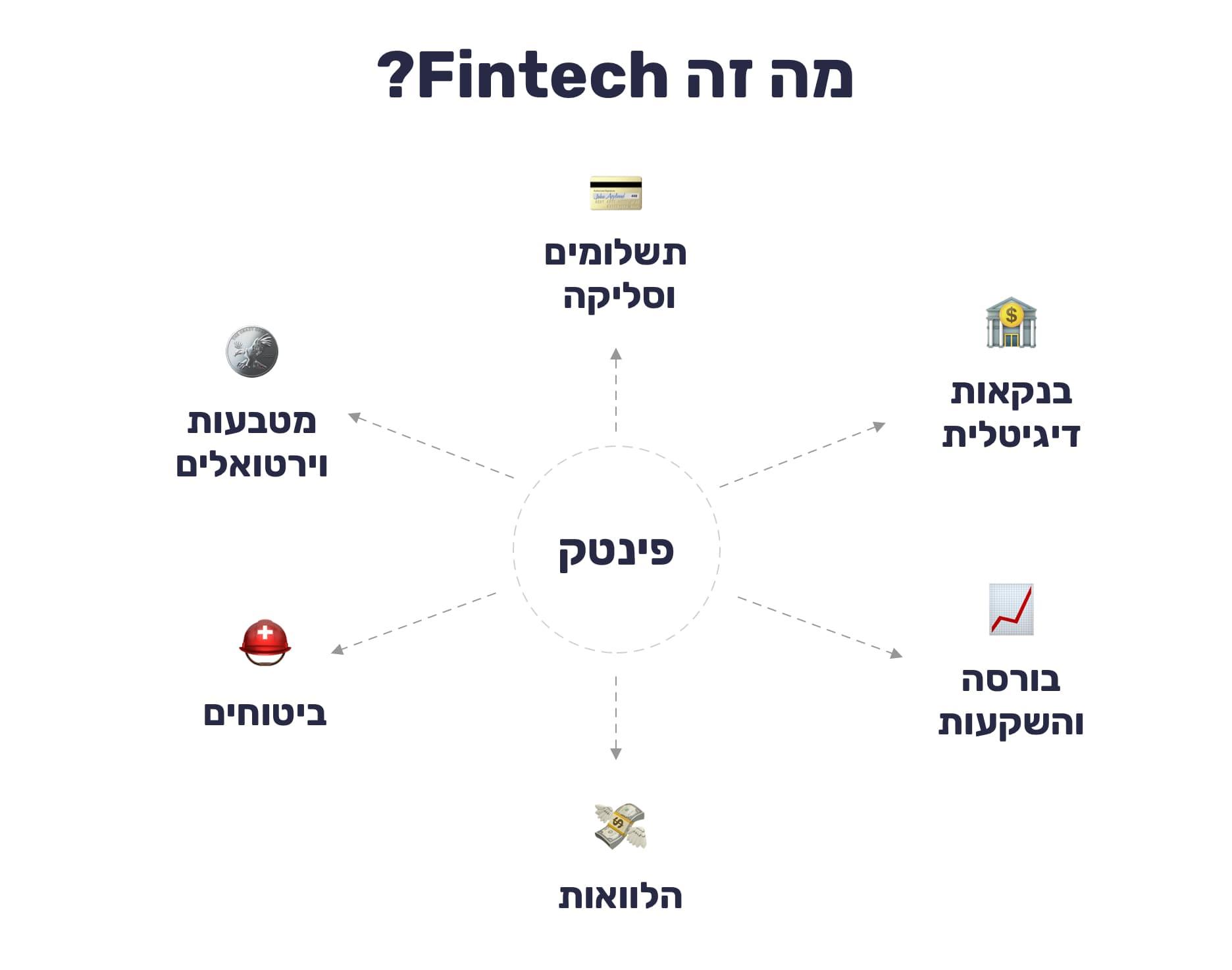 מה זה פינטק? תתי תחומים ב-Fintech