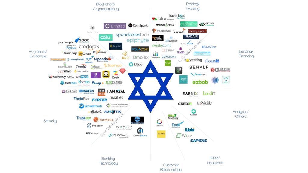 חברות פינטק בישראל