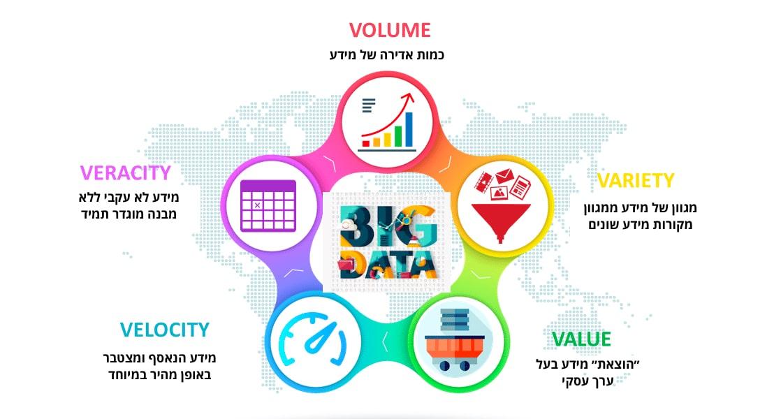诪讛 讝讛 Big Data 讘讬讙 讚讗讟讛?
