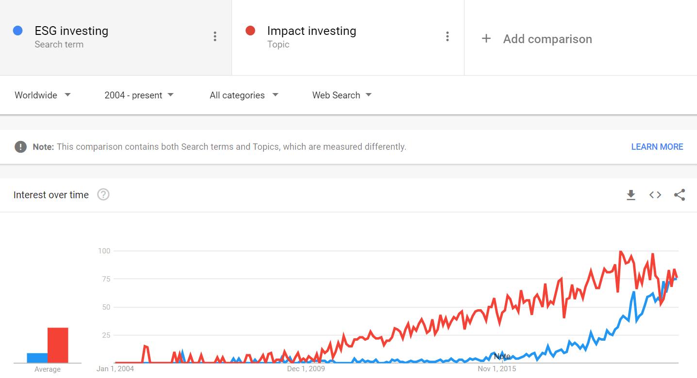 השקעות אימפקט - Google Trends