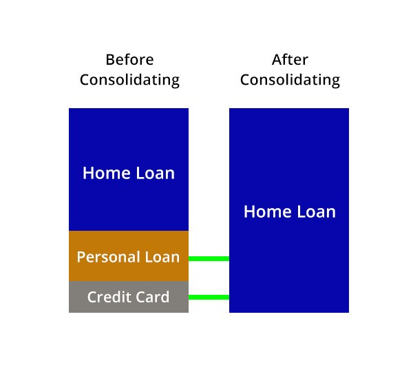 Debt Strategy Diagram - Here Business & Wealth