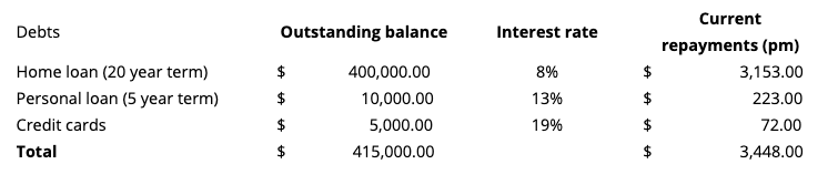Current Debt Table - Here Business & Wealth