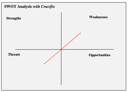 SWOT Analysis - Here Business & Wealth