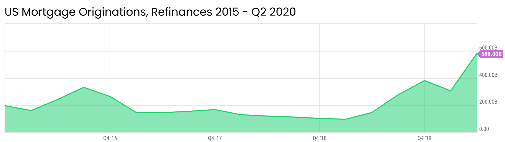 US Mortgage Originations, Refinances 2015-Q2 2020 Graph