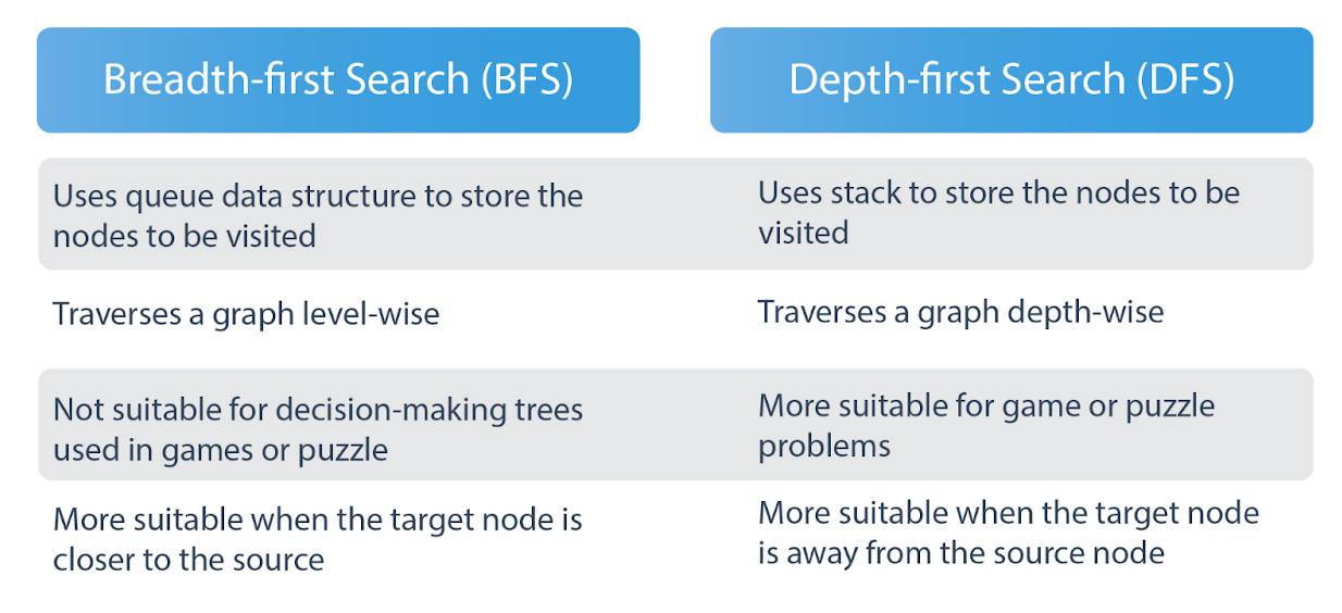 BFS vs DFS Table