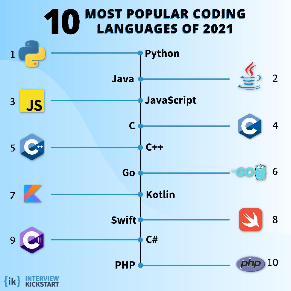 E:\Webtraxn\Projects\Interview Kickstart\Pilot Editing\Infographic_Most Popular Coding Lang.png