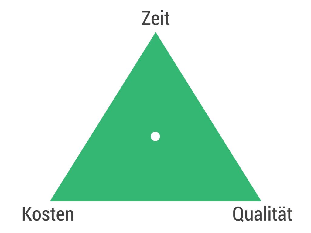 Das Dreieck im Projektmanagement - Billbee
