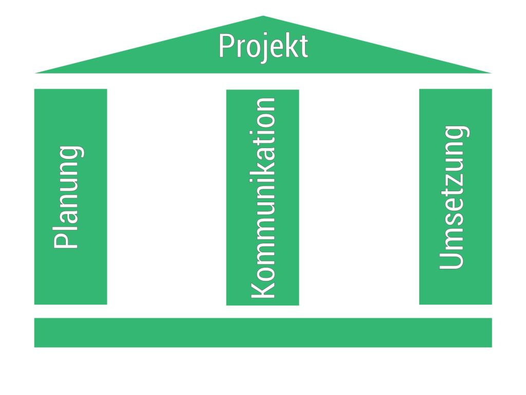 Die drei Projektmanagement Säulen - Billbee