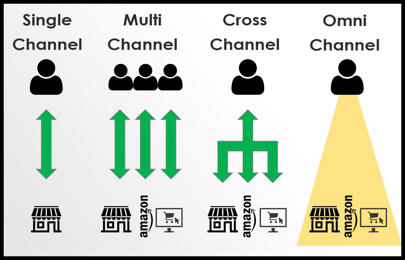 Vertriebsarten - Unterscheidung zu Multichannel - Billbee