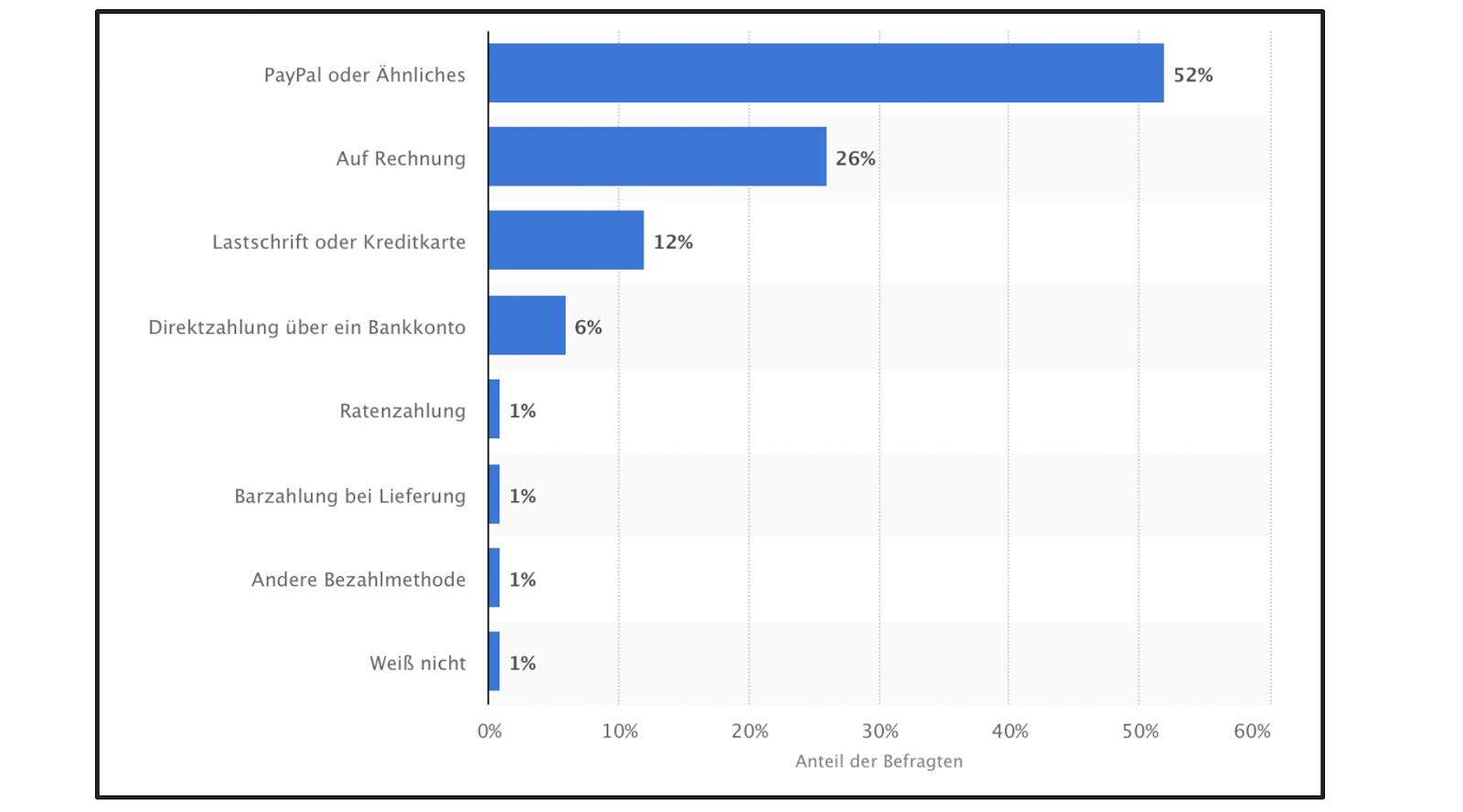 Diese Zahlungsarten werden am häufigsten genutzt – Billbee