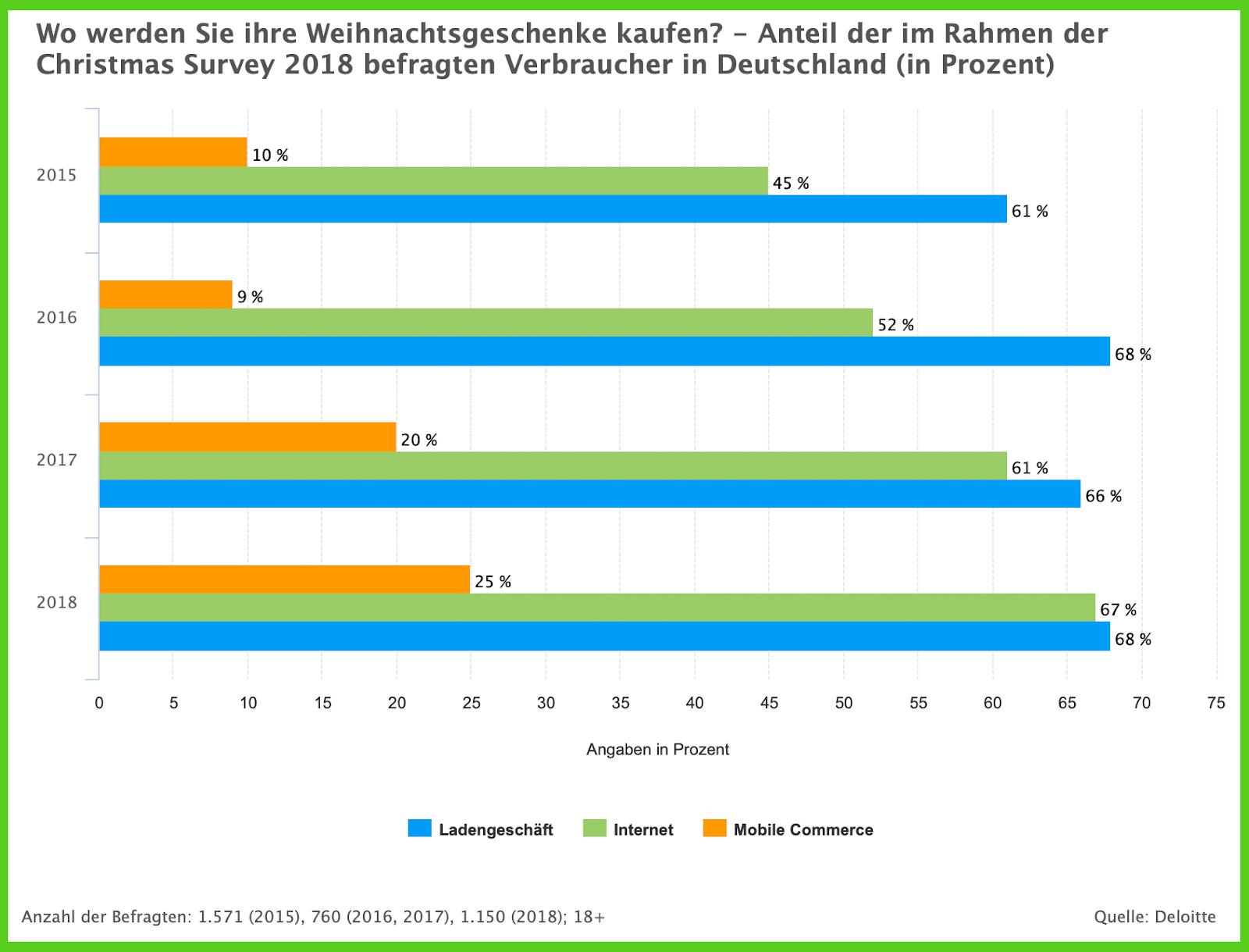 Die Deloitte Umfrage zeigt, wo Deutsche Geschenke kaufen- Billbee