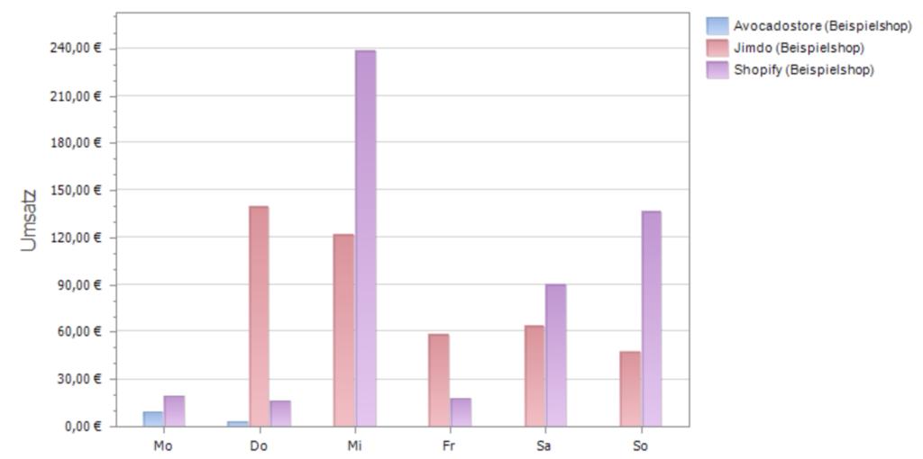 Bericht aus Billbee zu den Umsätzen pro Wochentag
