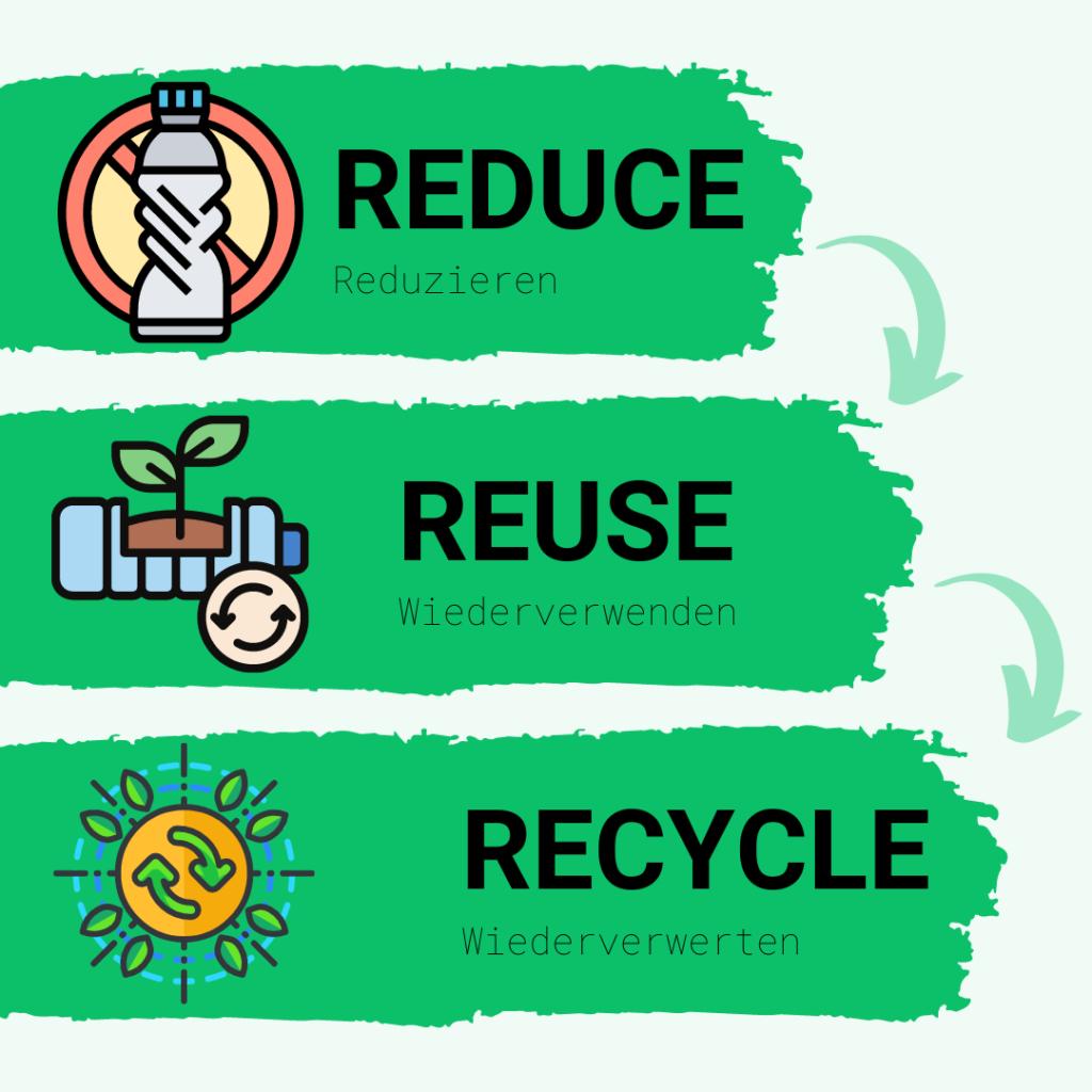 Reduce, Reuse, Recycle - einfaches Prinzip der Nachhaltigkeit, umsetzbar mit Billbee