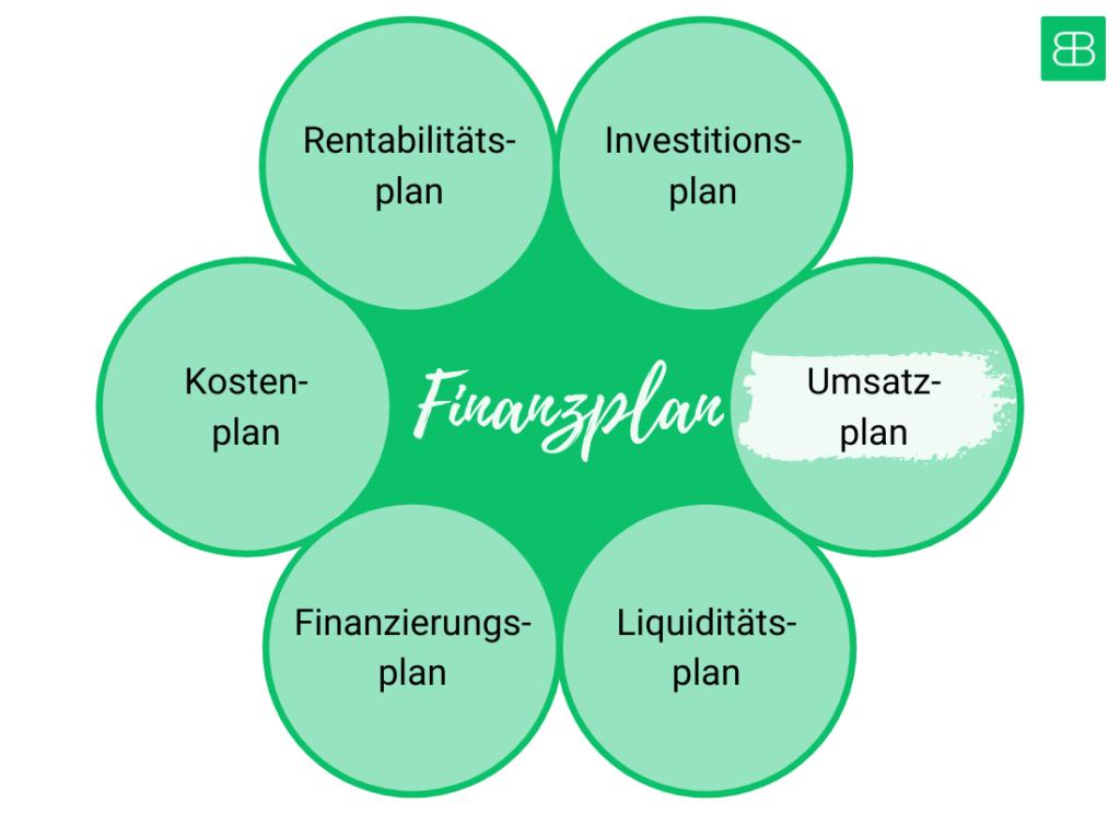Finanzplan als Teil des Businessplans - Billbee