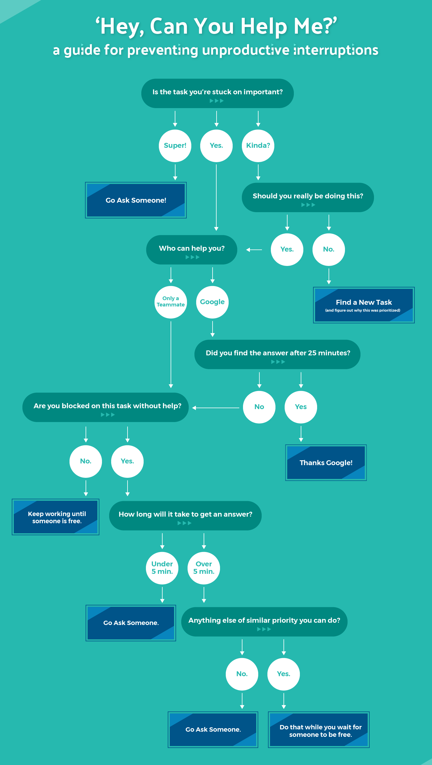 Can-You-Help-Me-Flowchart-1.png